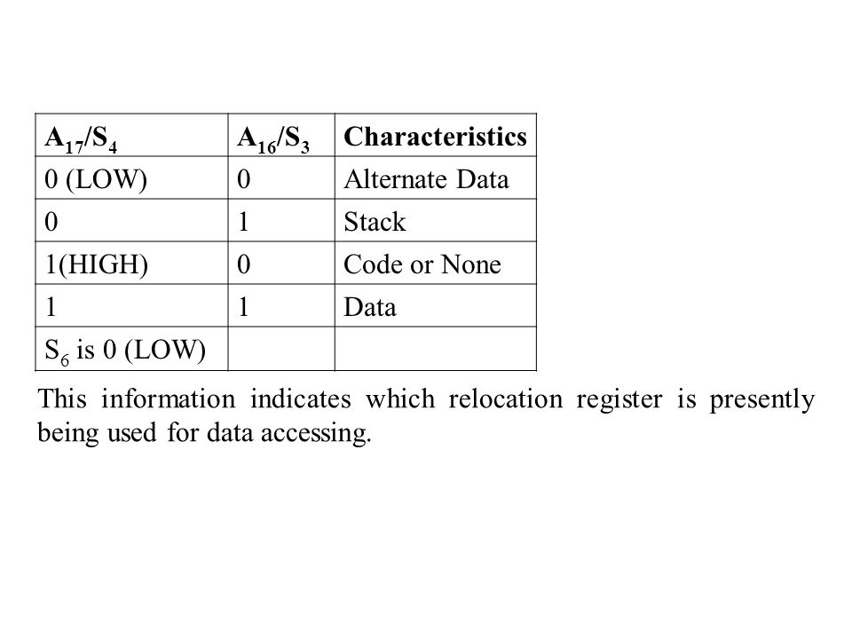 A17/S4 A16/S3. Characteristics. 0 (LOW) Alternate Data. 1. Stack. 1(HIGH) Code or None. Data.