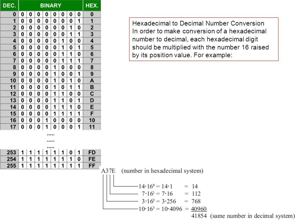 Hexadecimal to Decimal Number Conversion
