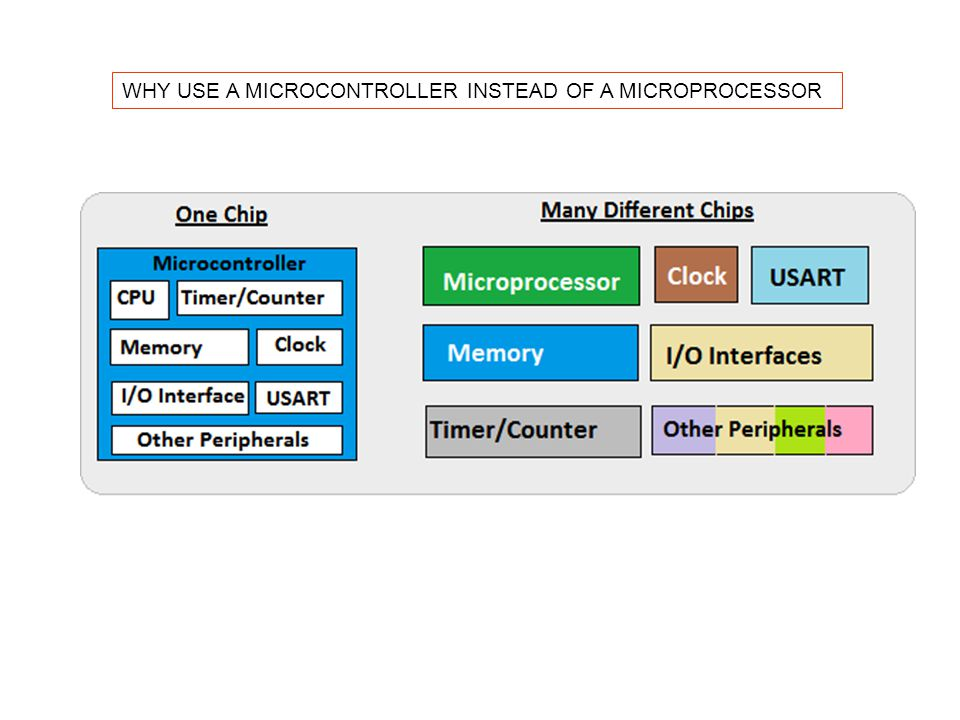 WHY USE A MICROCONTROLLER INSTEAD OF A MICROPROCESSOR