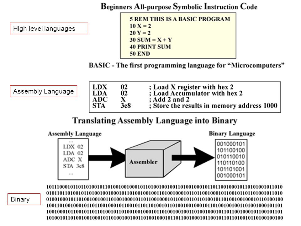 High level languages Assembly Language Binary