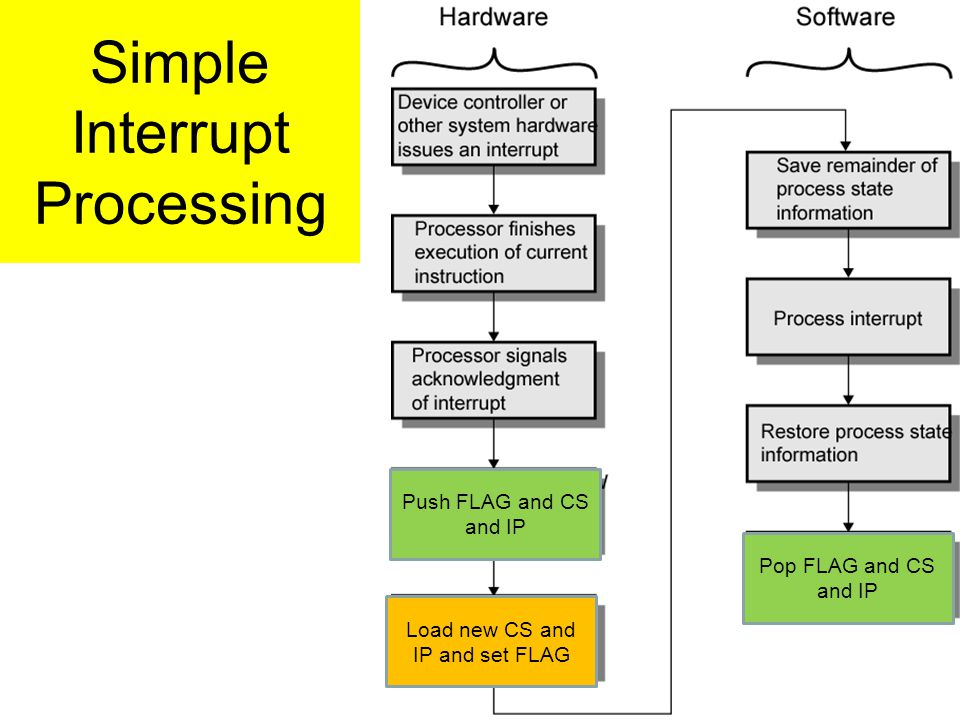 Simple Interrupt Processing