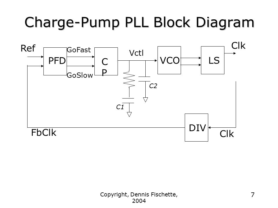 Charge-Pump PLL Block Diagram