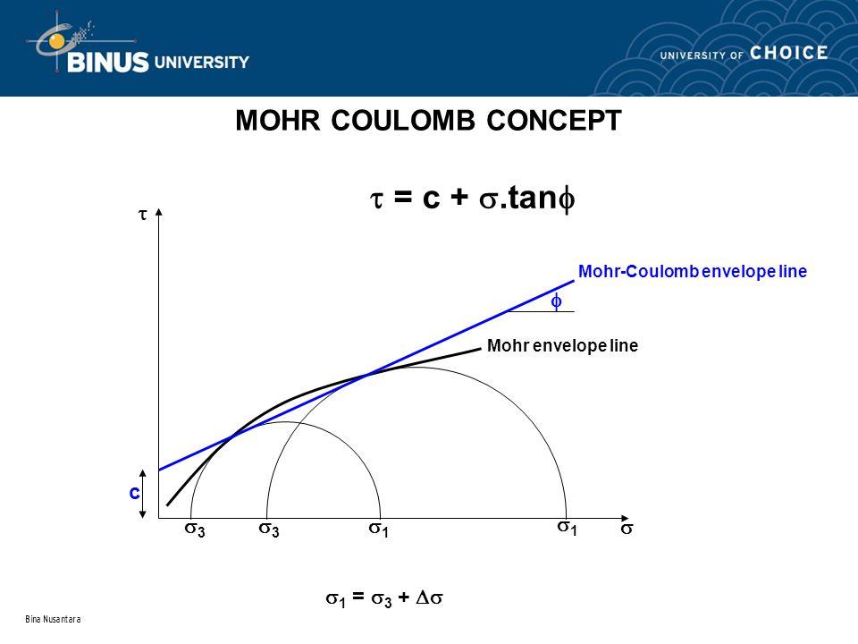  = c + .tan MOHR COULOMB CONCEPT c  3 1   1 = 3 + 