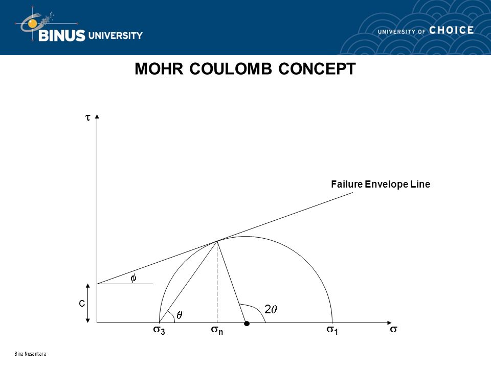 MOHR COULOMB CONCEPT 2 c   3 1 n   Failure Envelope Line