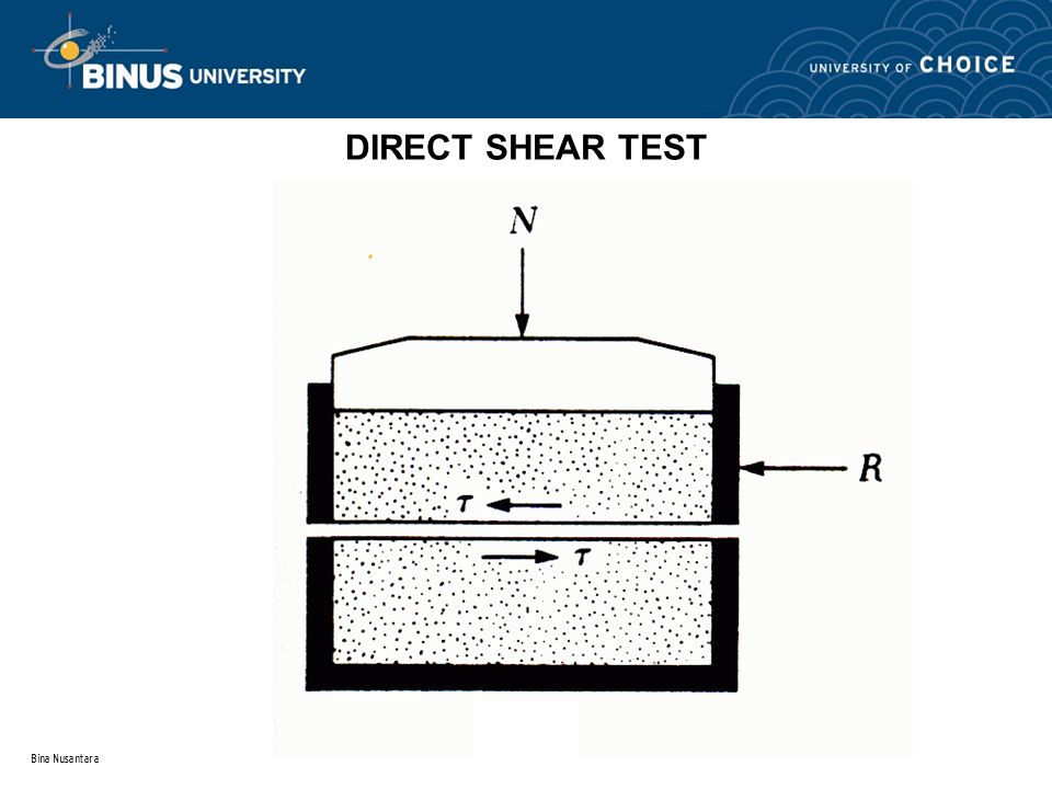 DIRECT SHEAR TEST Bina Nusantara