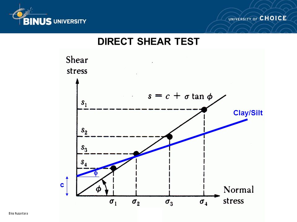 DIRECT SHEAR TEST Clay/Silt Pasir  c Bina Nusantara