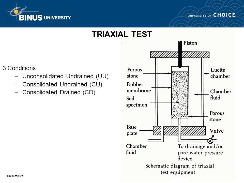 TRIAXIAL TEST 3 Conditions Unconsolidated Undrained (UU)