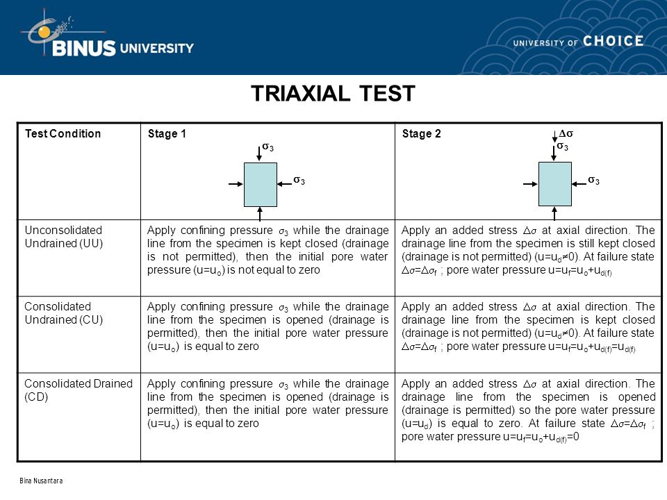 TRIAXIAL TEST Test Condition Stage 1 Stage 2
