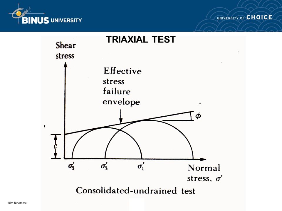 TRIAXIAL TEST Bina Nusantara