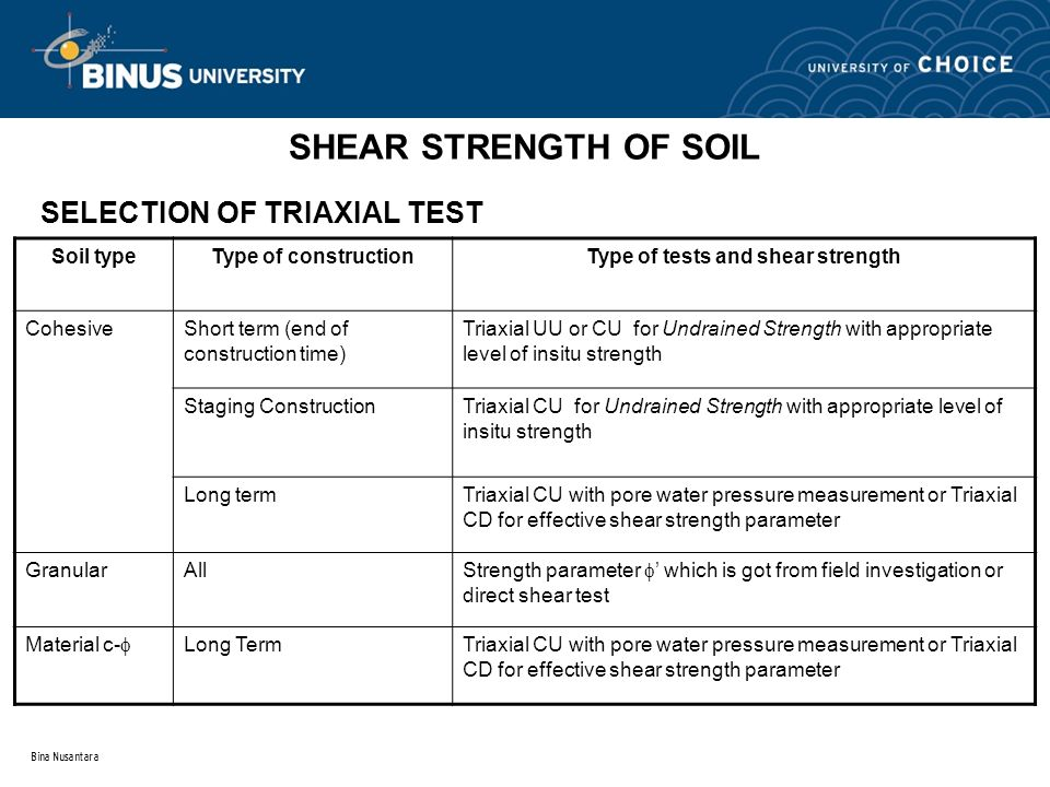 Type of tests and shear strength