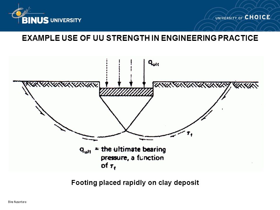 EXAMPLE USE OF UU STRENGTH IN ENGINEERING PRACTICE