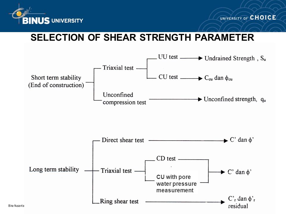 SELECTION OF SHEAR STRENGTH PARAMETER