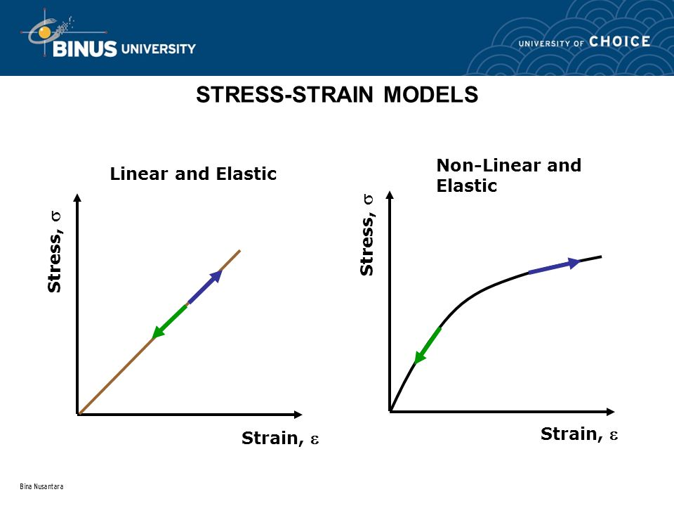 STRESS-STRAIN MODELS Non-Linear and Elastic Linear and Elastic