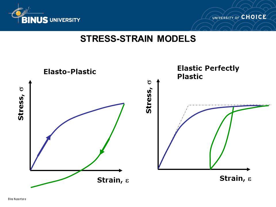 STRESS-STRAIN MODELS Elastic Perfectly Plastic Elasto-Plastic
