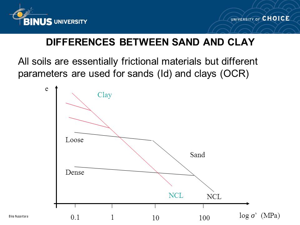 DIFFERENCES BETWEEN SAND AND CLAY