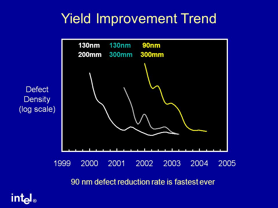 Yield Improvement Trend