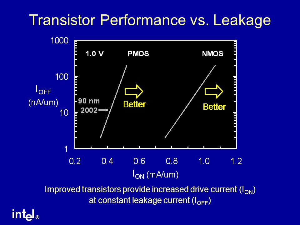 Transistor Performance vs. Leakage