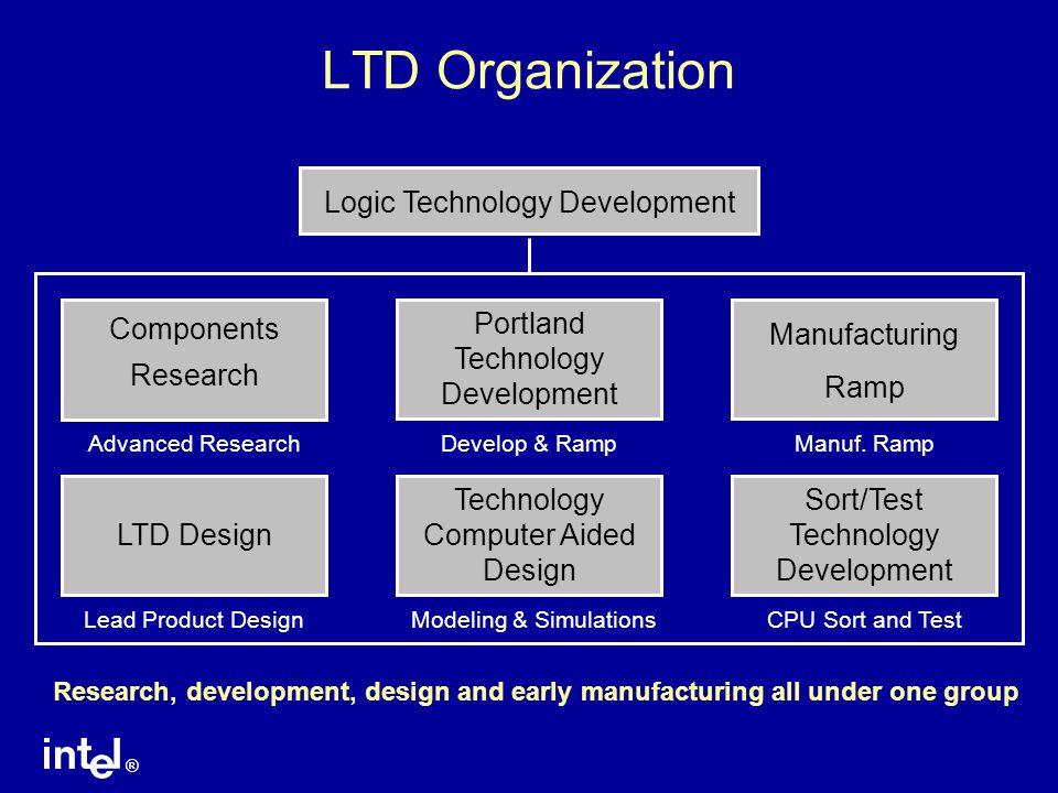 LTD Organization Logic Technology Development Components Research