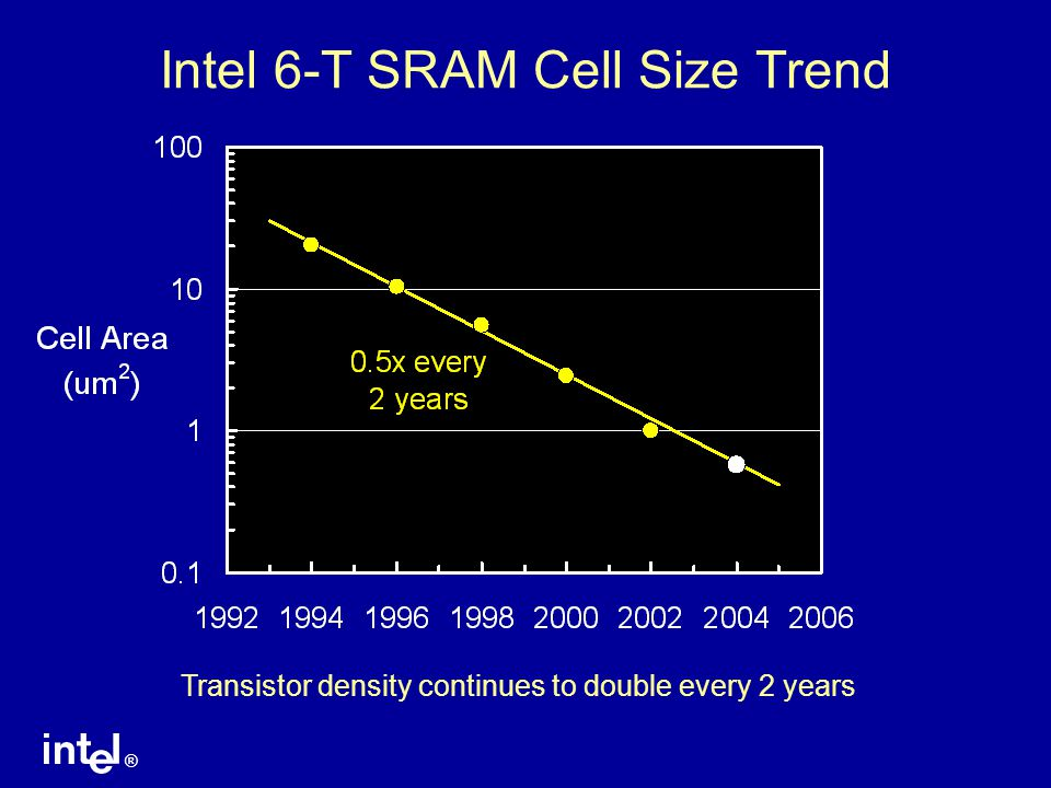 Intel 6-T SRAM Cell Size Trend