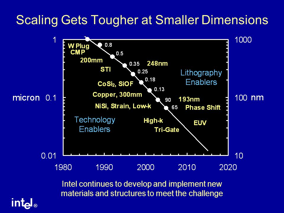Scaling Gets Tougher at Smaller Dimensions