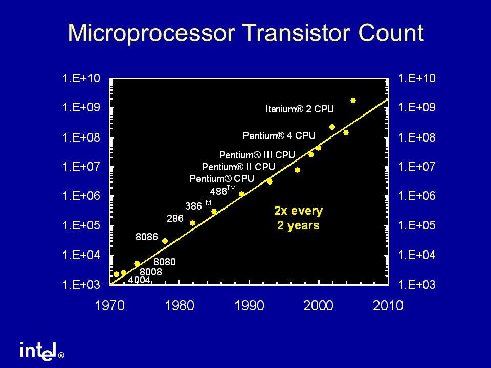 Microprocessor Transistor Count