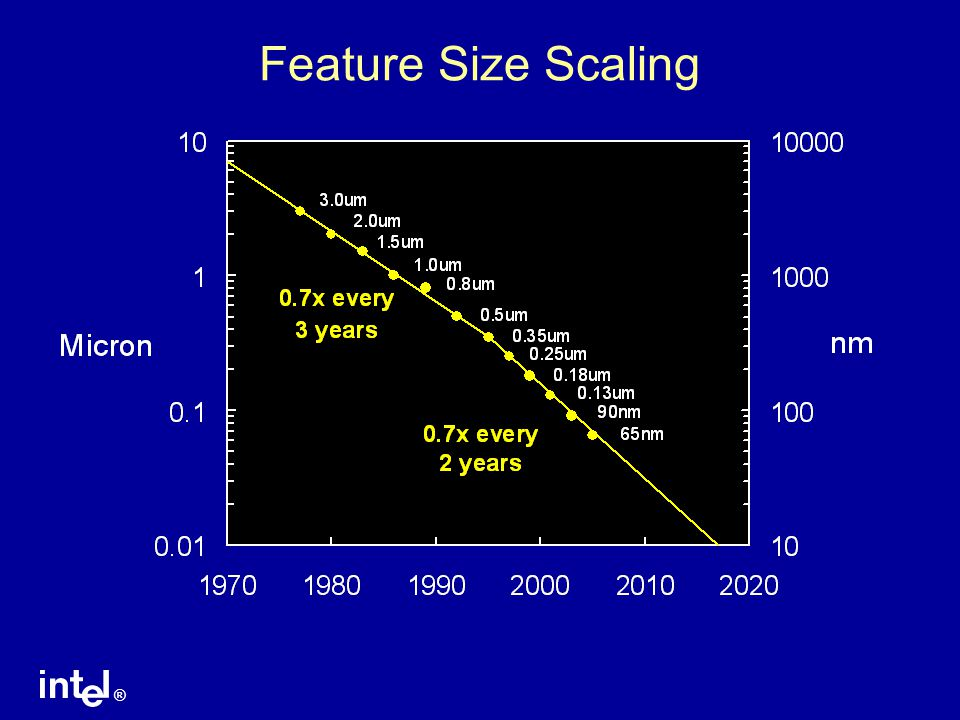 Feature Size Scaling