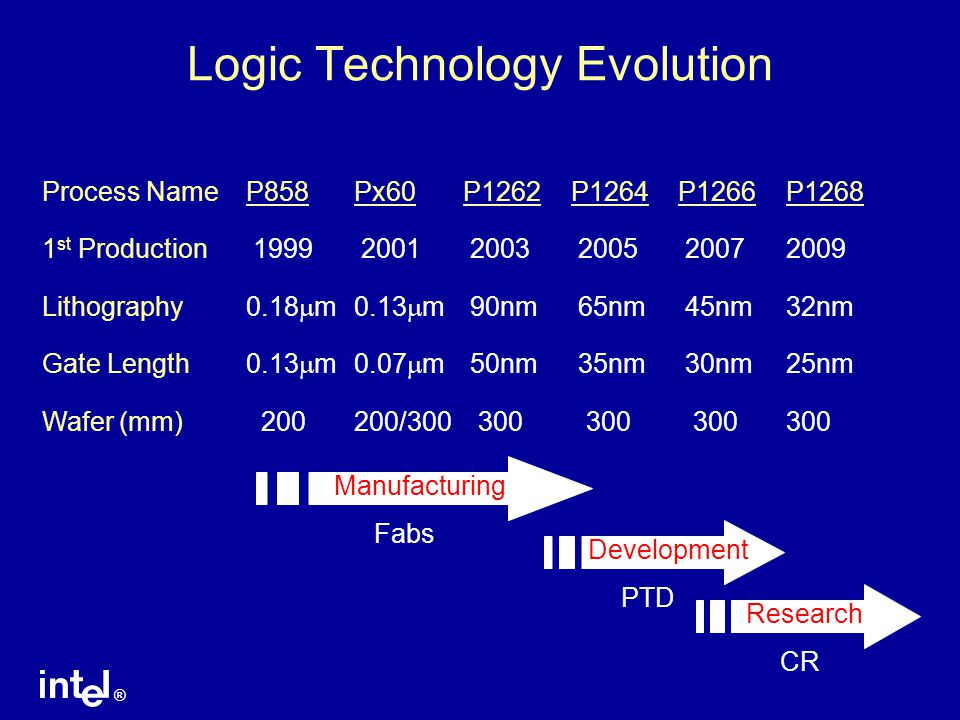 Logic Technology Evolution