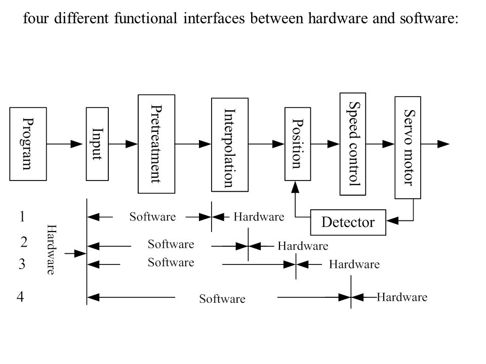 four different functional interfaces between hardware and software: