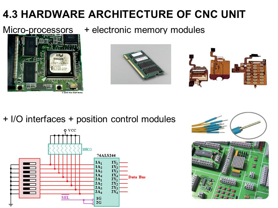 4.3 HARDWARE ARCHITECTURE OF CNC UNIT