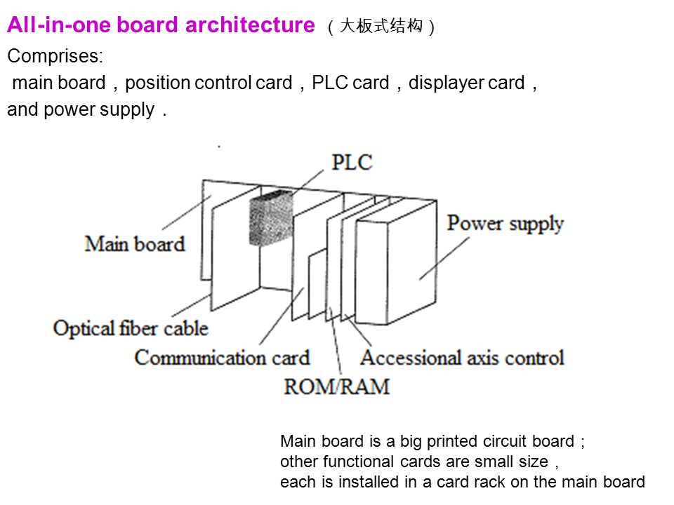 All-in-one board architecture (大板式结构)