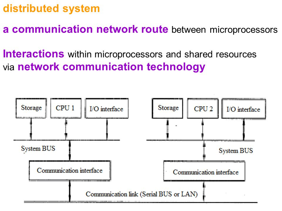 a communication network route between microprocessors