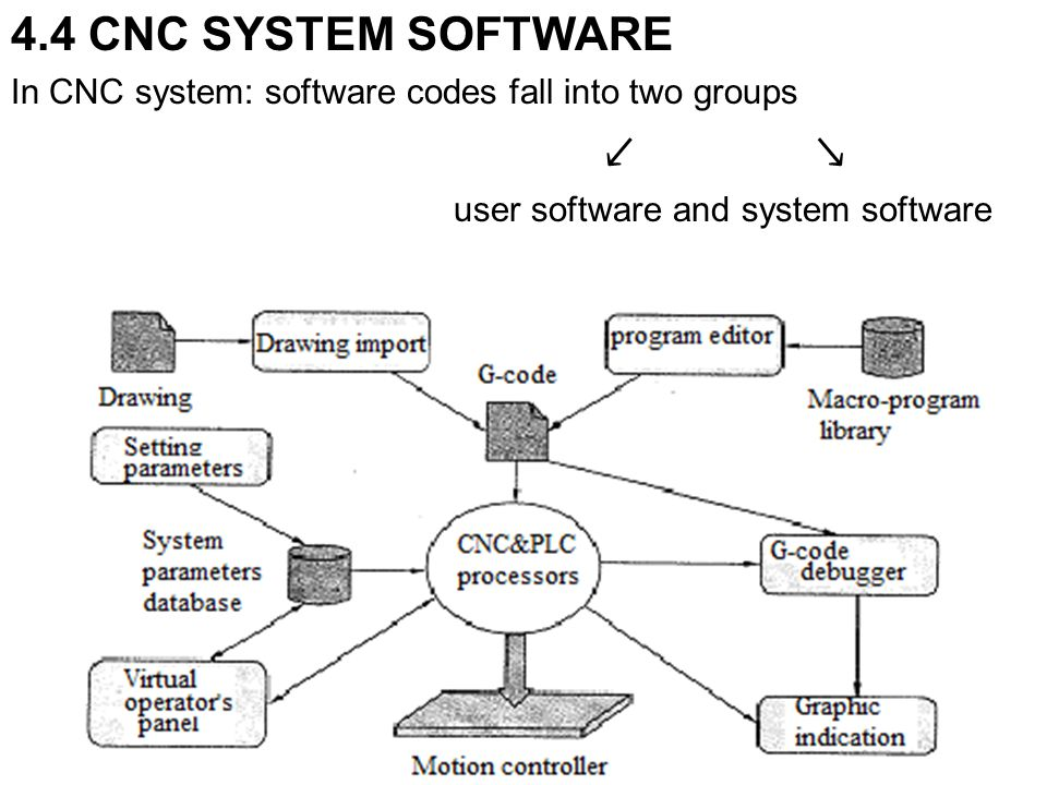 4.4 CNC SYSTEM SOFTWARE In CNC system: software codes fall into two groups.