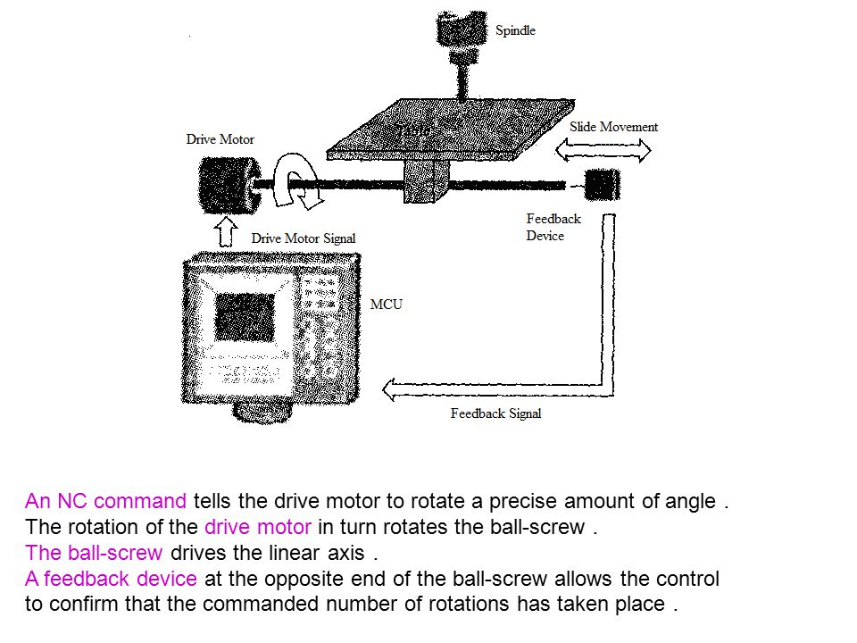 An NC command tells the drive motor to rotate a precise amount of angle.