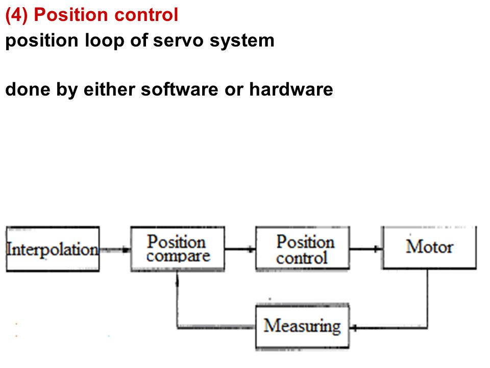(4) Position control position loop of servo system done by either software or hardware