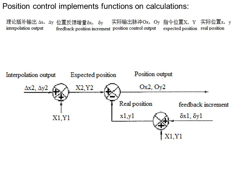 Position control implements functions on calculations: