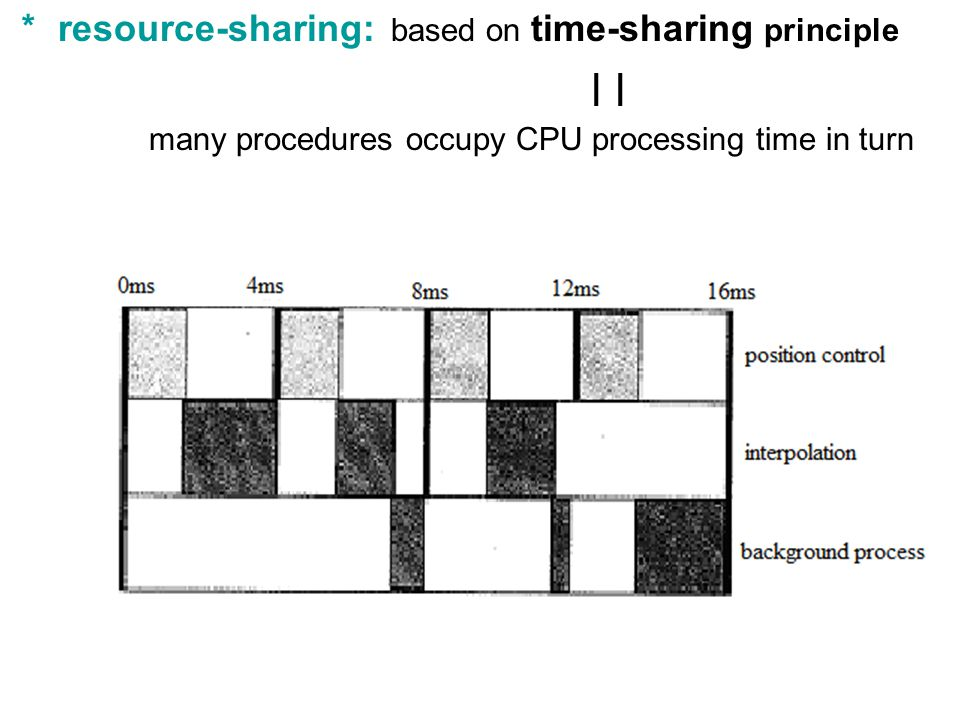 ∣ ∣ * resource-sharing: based on time-sharing principle