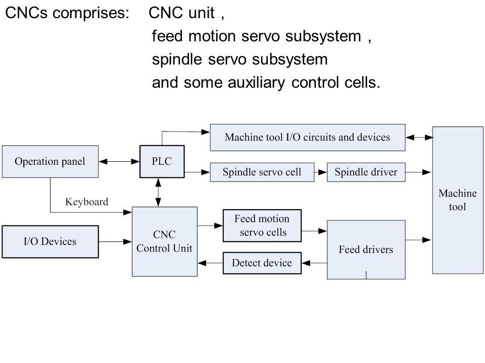 CNCs comprises: CNC unit,