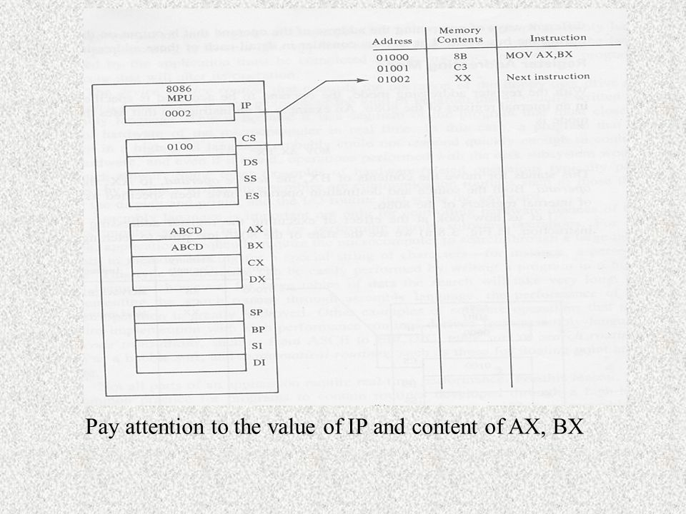 Pay attention to the value of IP and content of AX, BX