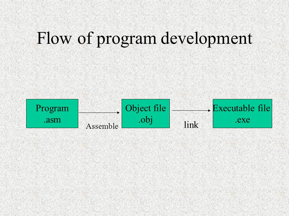 Flow of program development