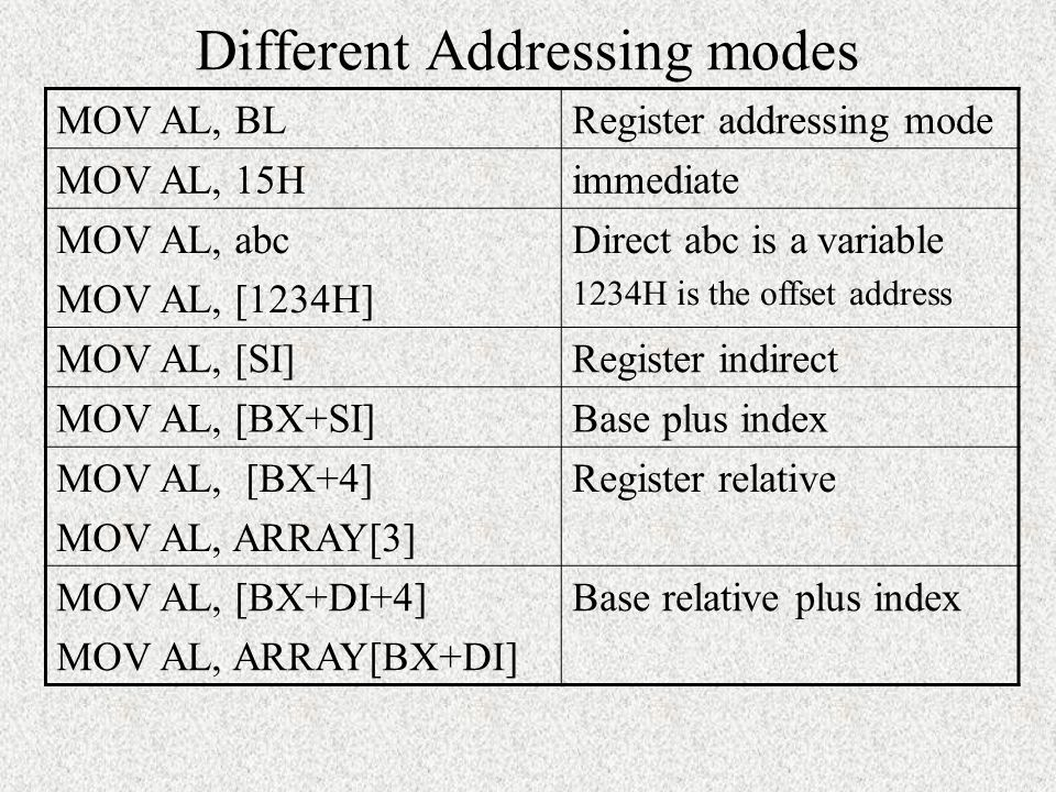 Different Addressing modes