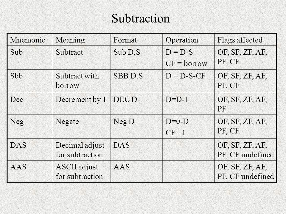 Subtraction Mnemonic Meaning Format Operation Flags affected Sub