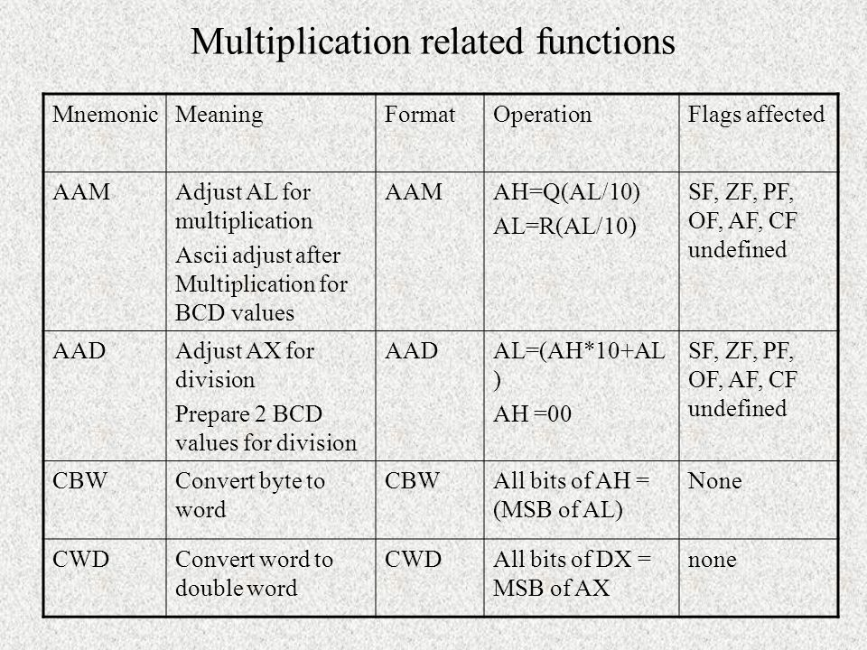 Multiplication related functions