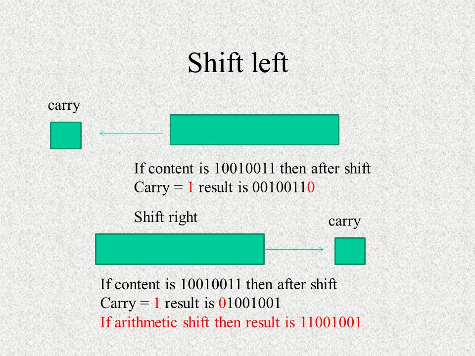 Shift left carry If content is 10010011 then after shift