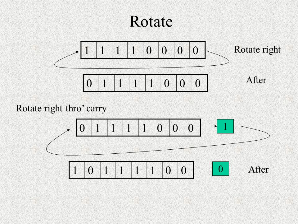 Rotate 1 Rotate right After 1 Rotate right thro' carry 1 1 1 After