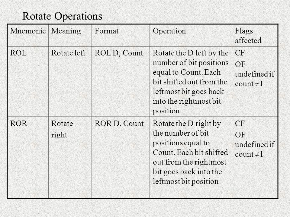 Rotate Operations Mnemonic Meaning Format Operation Flags affected ROL