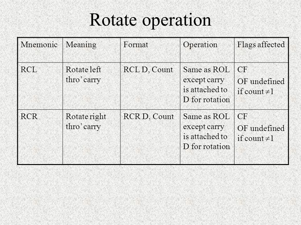 Rotate operation Mnemonic Meaning Format Operation Flags affected RCL