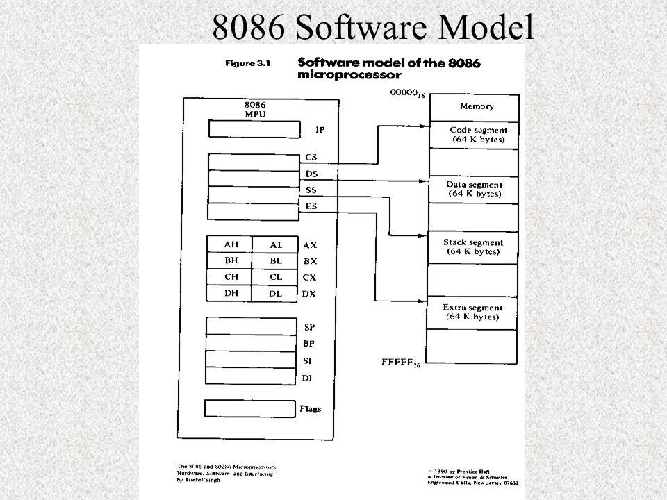 8086 Software Model