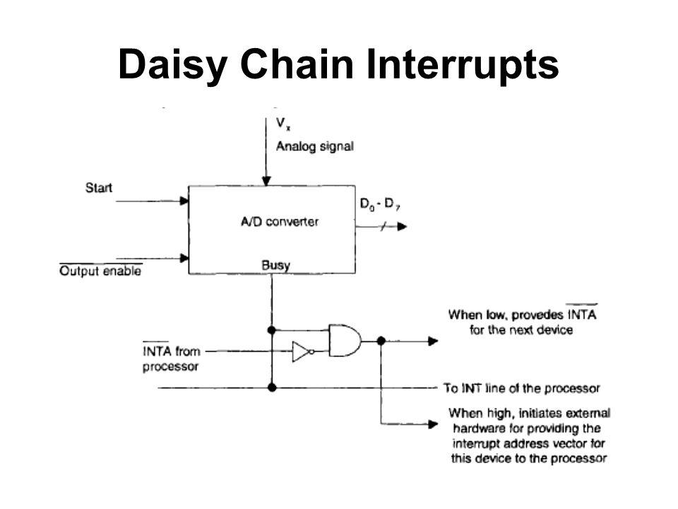 Daisy Chain Interrupts