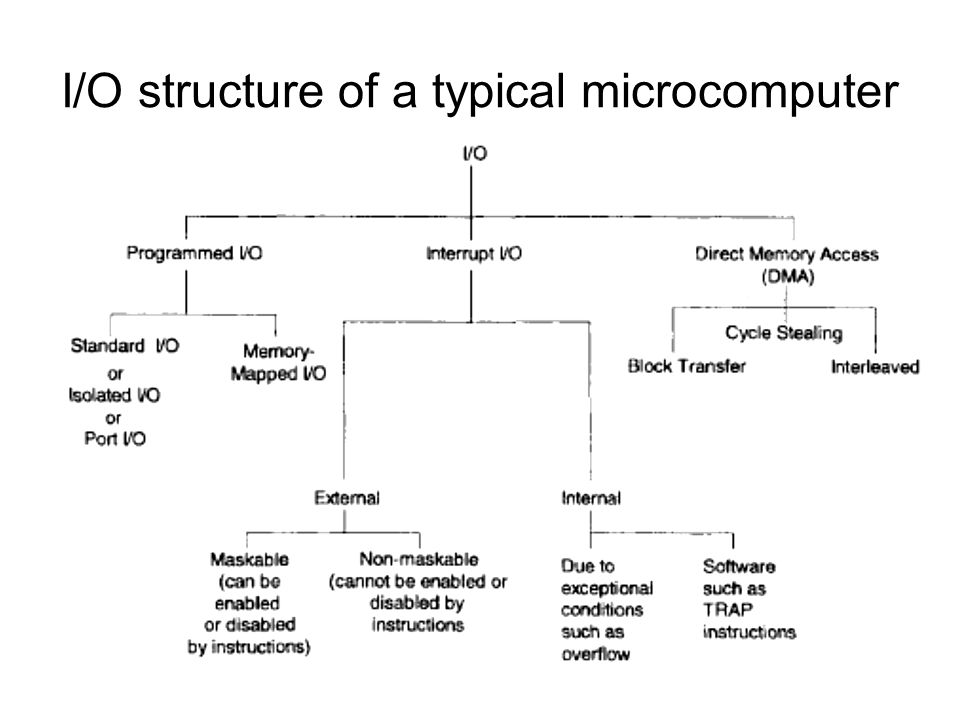 I/O structure of a typical microcomputer