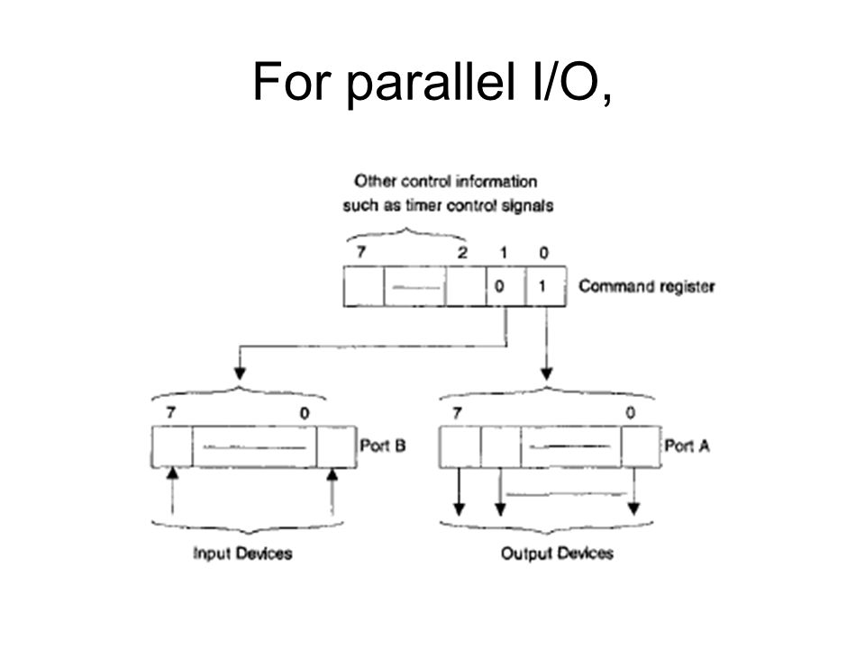 For parallel I/O,